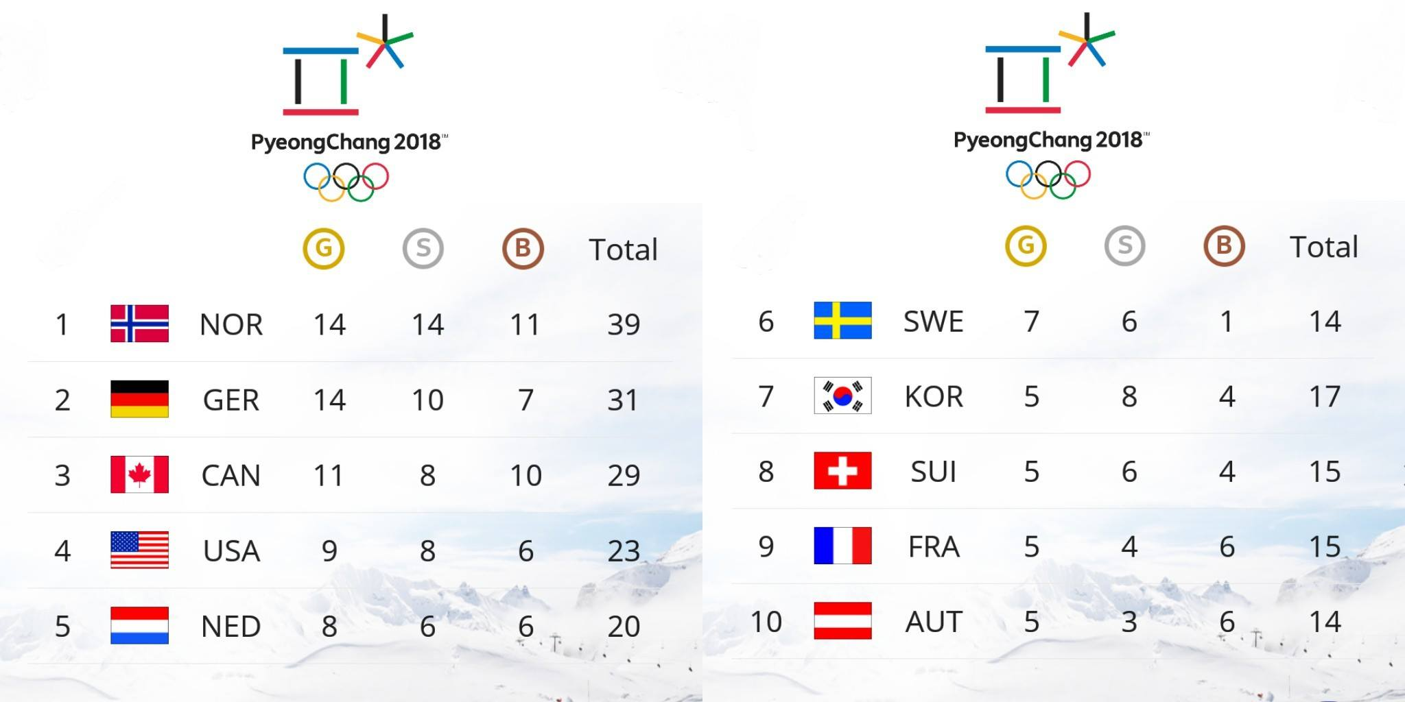 Medal Standings - Winter Olympics 2018