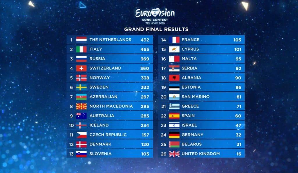 Eurovision 2019 final ranking