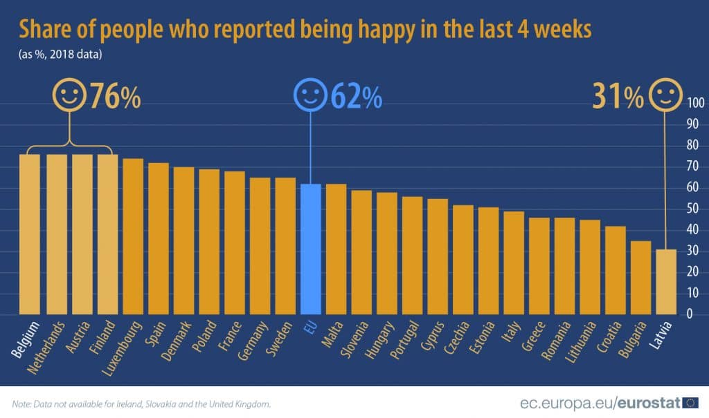 Share of the people who reported being happy in the last 4 weeks